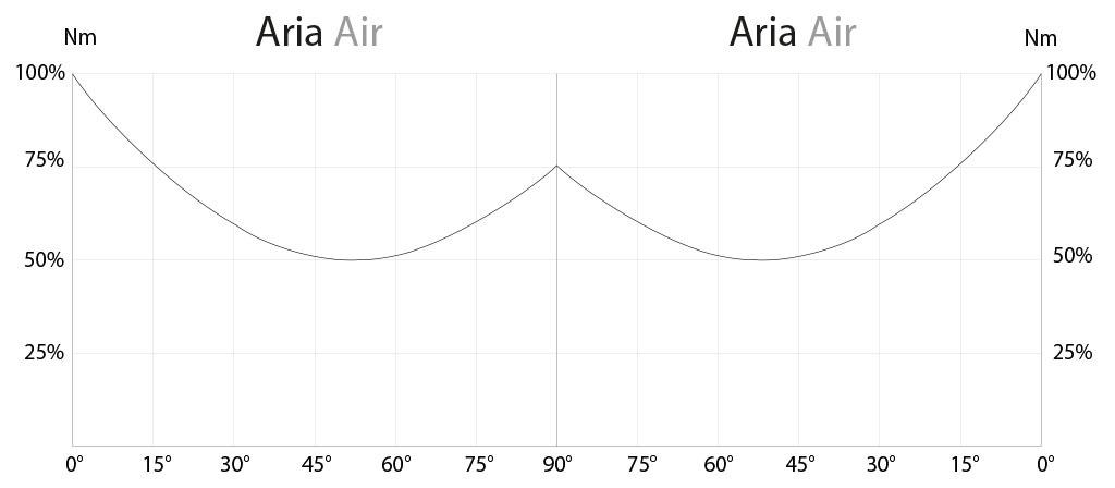 Actuador neumático efecto doble GD de aluminio - diagramas y pares de aceleración - Diagrama del momento de torsión en función del ángulo de rotación