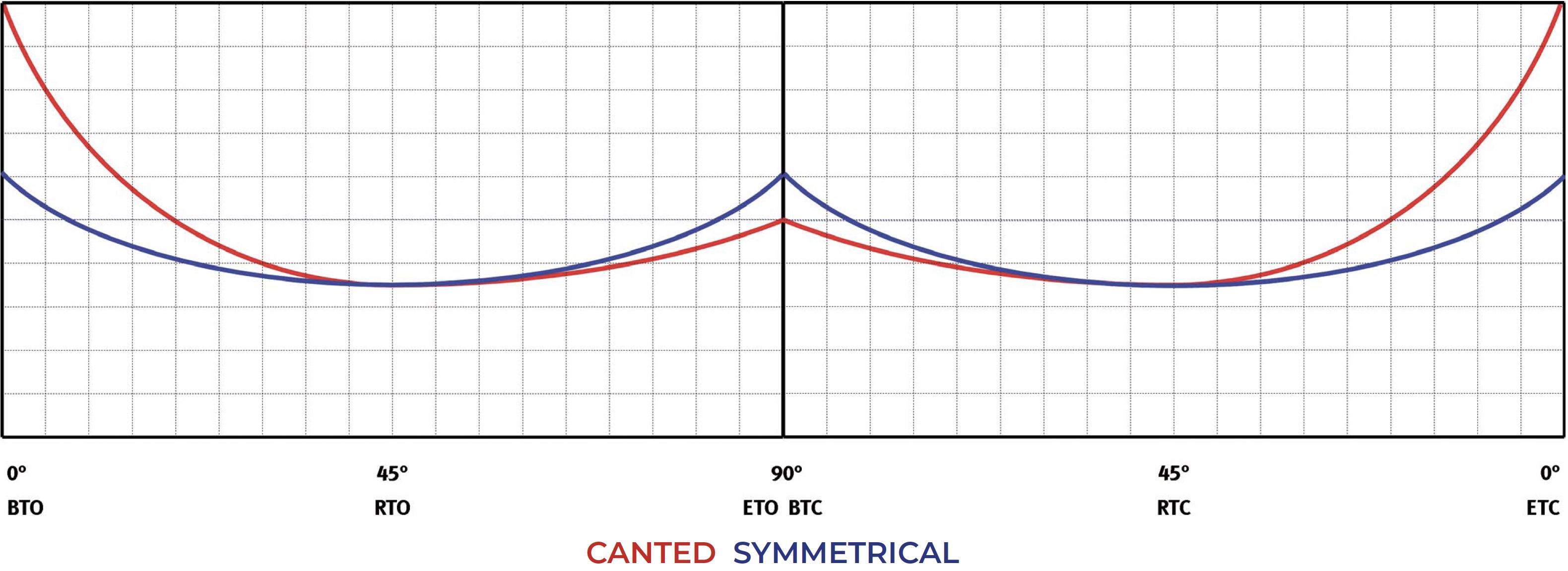Actuador neumático efecto doble GD Heavy Duty de acero al carbono - diagramas y pares de aceleración - Doble Efecto – Tabla pares (momentos de torsión)