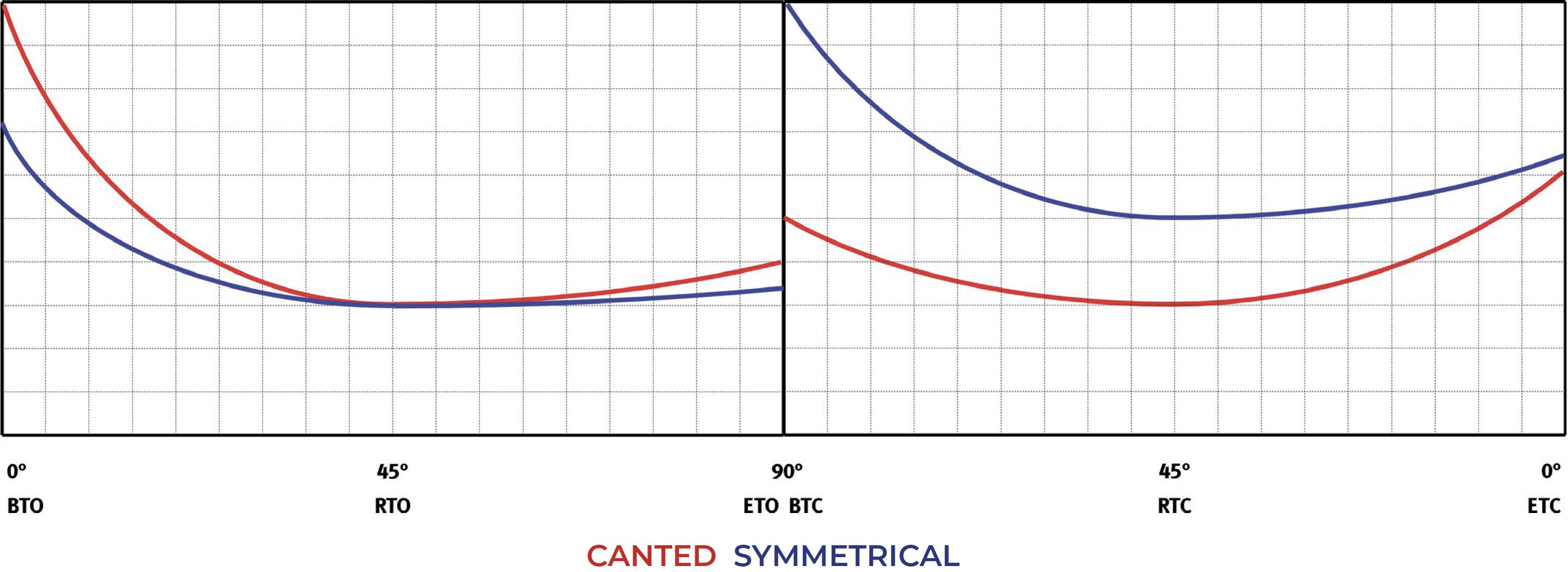 Actuador neumático efecto simple GS Heavy Duty de acero al carbono - diagramas y pares de aceleración - Simple Efecto Normalmente Cerrado – Tabla pares (momentos de torsión)