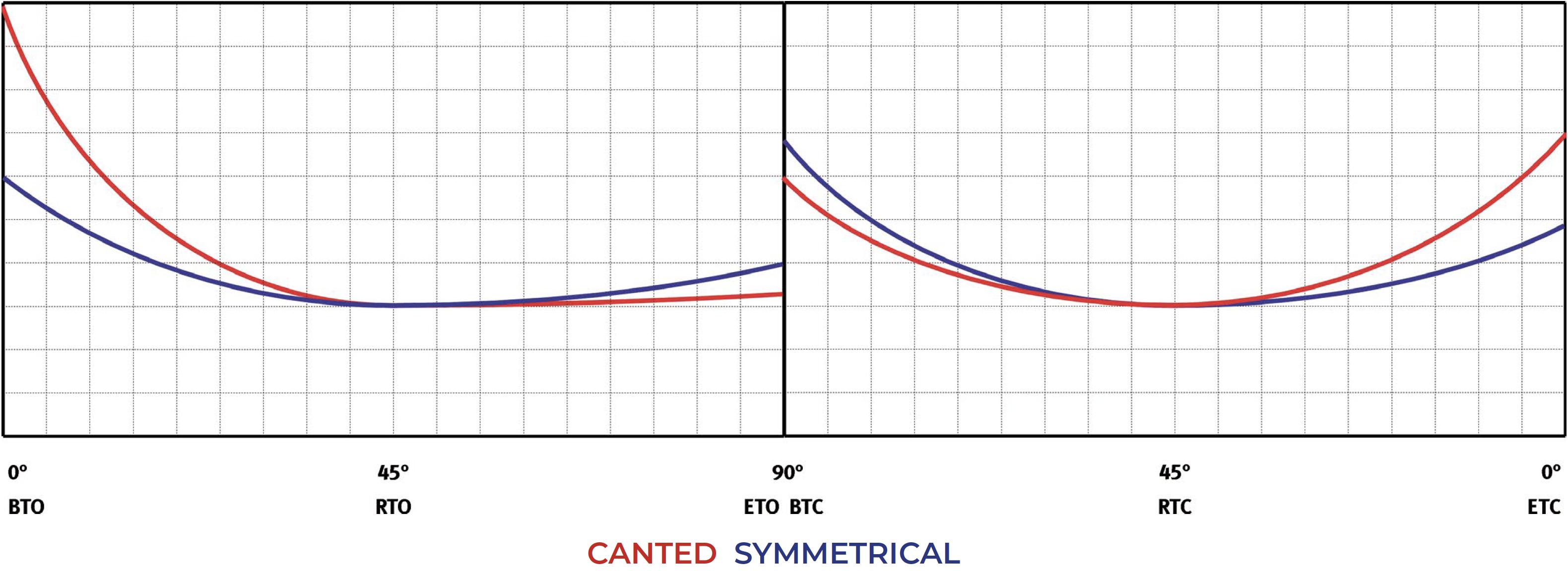 Actuador neumático efecto simple GS Heavy Duty de acero al carbono - diagramas y pares de aceleración - Simple Efecto Normalmente Abierto – Tabla pares (momentos de torsión)