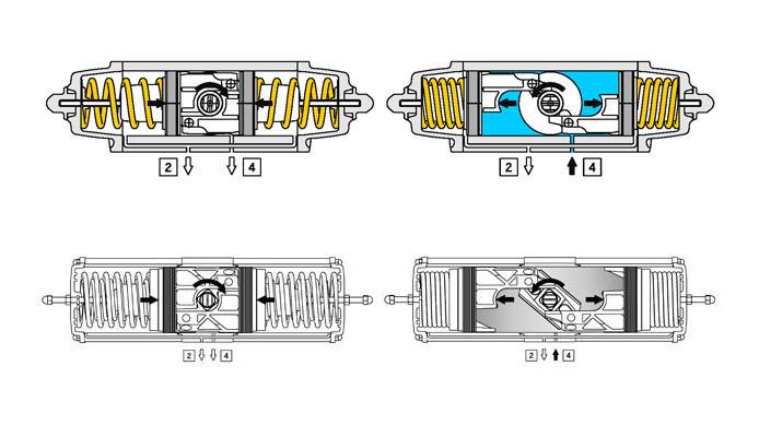 Actuador neumático efecto simple GS de aluminio - especificaciones - ESQUEMA DE FUNCIONAMIENTO ACTUADOR NEUMÁTICO GS