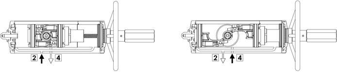 Actuador neumático efecto doble GDV con comando manual integrado - especificaciones - Esquema de funcionamiento del actuador con mando manual integrado