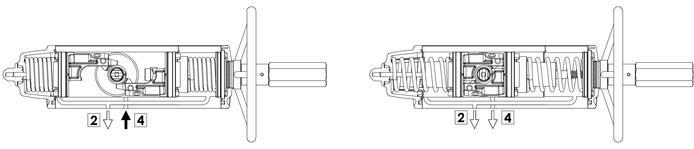 Actuador neumático efecto simple GSV con comando manual integrado - especificaciones - Esquema de funcionamiento del actuador con mando manual integrado