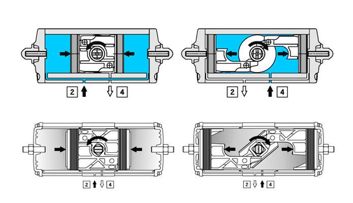 Actuador neumático efecto doble GD de aluminio - especificaciones - ESQUEMA DE FUNCIONAMIENTO ACTUADOR NEUMÁTICO GD