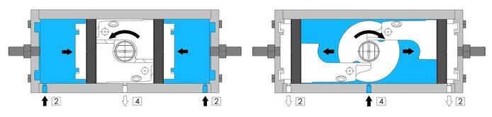 Actuador neumático efecto doble GD inox. CF8M microfundido - especificaciones - ESQUEMA DE FUNCIONAMIENTO ACTUADOR NEUMÁTICO GD